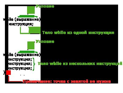 Инструкции Циклов